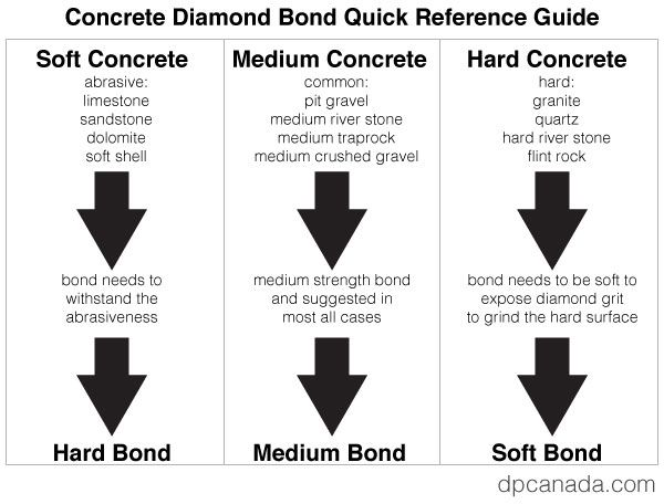 Soft, medium and hard sintered bond comparison